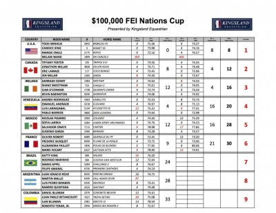 2015-Nations-Cup-Results-1024x791